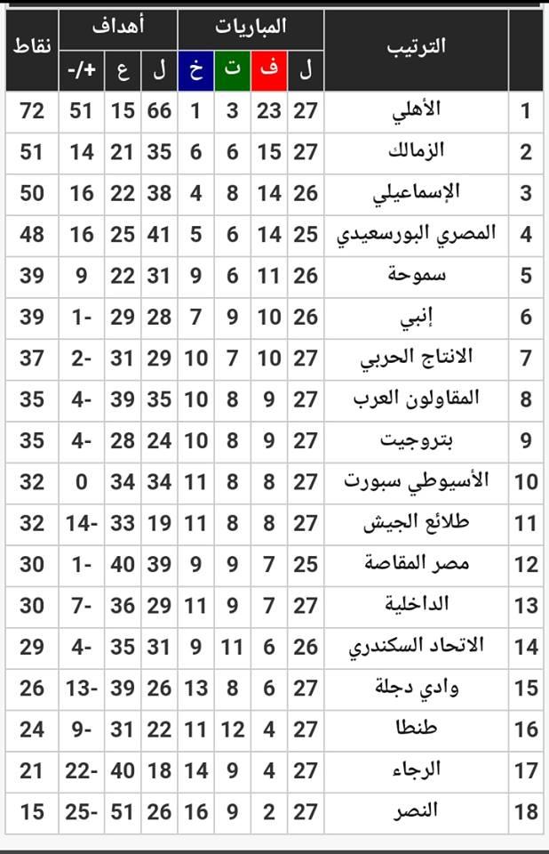 الجولة 27 في الدوري .. الأهلي البطل يواصل تحطيم ارقامه القياسية ويقترب جدا من النجمة الرابعة
