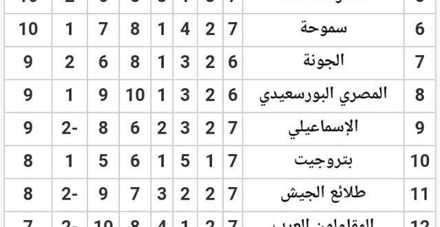 ..اتحاد الكرة يفتح علي نفسه أبواب المشاكل،، ولايحلها،، بل يزيد من تعقيداتها…