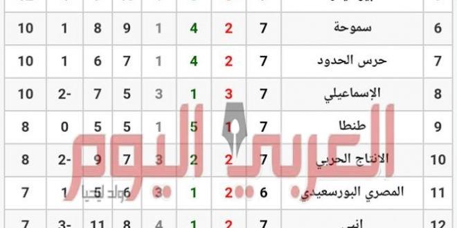 الجولة السابعة للدورى المصرى….رؤيه فنيه